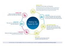 Making Tax Digital for Vat (MTDfV) Timeline